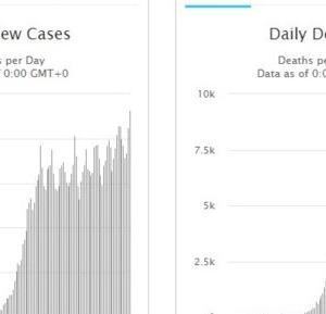 世界の死者数は減少傾向にあるものの感染拡大は止まらず600万人を超える
