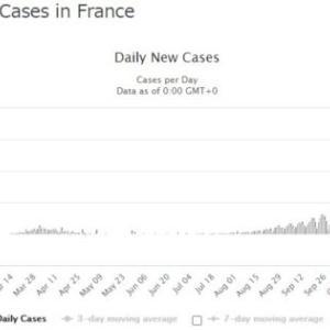 世界の新型コロナ感染者が6000万人を超えました フランスの第2波は沈静化へ