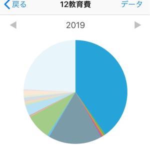 【家計簿公開】子ども3人家庭の教育費2019年