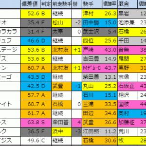 【明日のメイン(白秋ステークス)】 10/15(火)