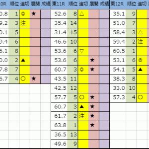 【今日の中央競馬(東京)】2019 10/15(火)