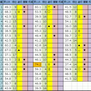 【今日の中央競馬(東京・京都・新潟)】2019 10/20(日)