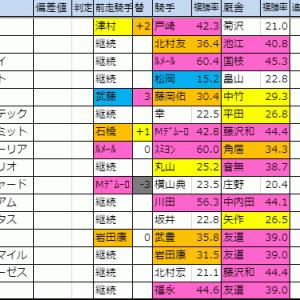 2019【天皇賞(秋)・スワンS・アルテミスS】火曜想定版