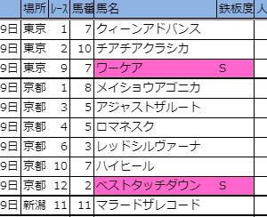 2019【先週の厳選軸馬・新偏差値表(結果編)】10月第3週