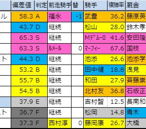 2019【デイリー杯2歳ステークス(G2)】偏差値確定