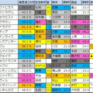 【明日のメイン(オーロカップ・東京)】 11/10(日)