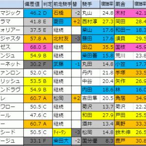 2019【福島記念(G3)】偏差値確定