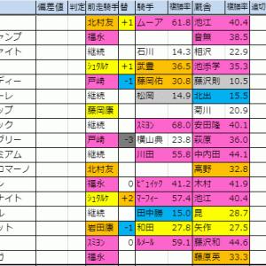 2019【マイルCS・東スポ杯2歳S】月曜想定版