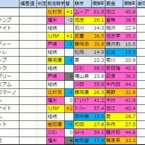2019【マイルCS・東スポ杯2歳S】木曜確定版