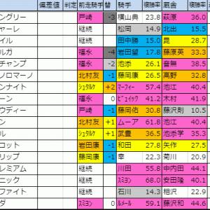 2019【マイルチャンピオンシップ(G1)】枠順確定