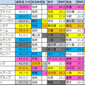 【明日のメイン(アンドロメダS・フルーツラインC)】 11/16(土)