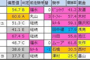 2019【東スポ杯2歳ステークス(G3)】偏差値確定