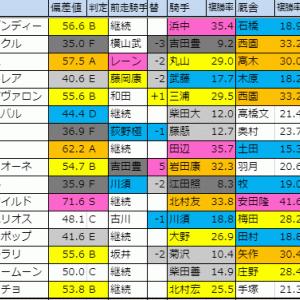 【明日のメイン(霜月S・福島民友C)】 11/17(日)