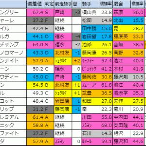 2019【マイルチャンピオンシップ(G1)】偏差値確定
