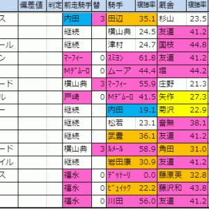 2019【ジャパンカップ他計3重賞】月曜想定版