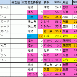 2019【ジャパンカップ(G1)】枠順確定