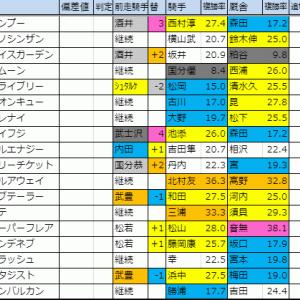 2019【京阪杯(G3)】枠順確定
