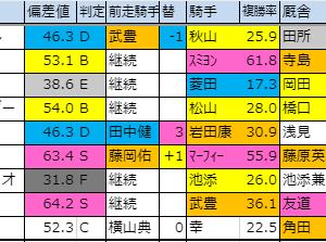 2019【京都2歳ステークス(G3)】偏差値確定