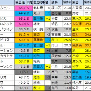 明日のメイン【飛騨ステークス(中京)】 12/8(日)