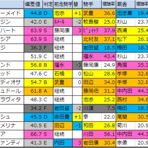 重賞予想【2019阪神ジュベナイルF(G1)】偏差値確定