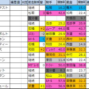 月曜想定版【2019朝日杯FS・ターコイズS】
