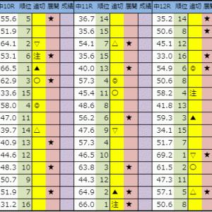 今日の中央競馬【中山・阪神・中京】2019 12/14(土)