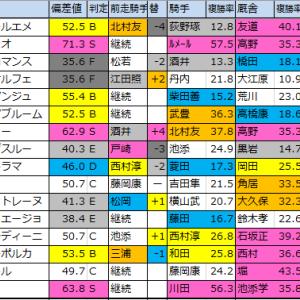 愛知杯(G3)【2020偏差値確定】重賞予想