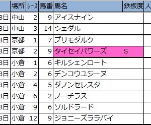 明日の新偏差値予想表・厳選軸馬【中山・京都・小倉】2020年1/18(土)