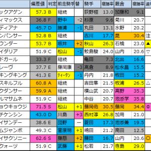 明日のメイン予想【巌流島特別】2020年1/19(日)