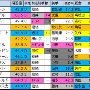 日経新春杯(G2)【2020偏差値確定】重賞予想