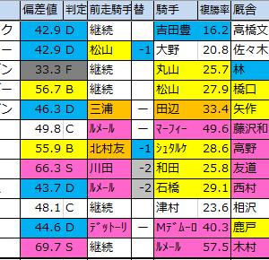京成杯(G3)【2020偏差値確定】重賞予想