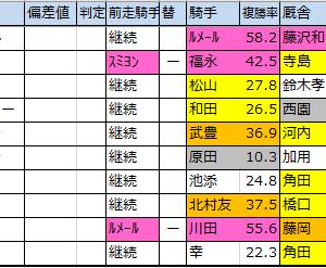 東海S【2020枠順確定】重賞予想