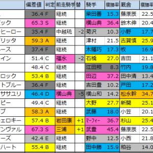 明日のメイン予想【中山・京都・小倉】2020年1/25(土)