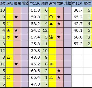 今日の中央競馬予想【中山・京都・小倉】2020年1/26(日)