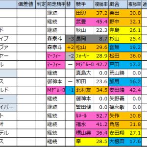 【フェブラリーS計4重賞】重賞予想・月曜想定版