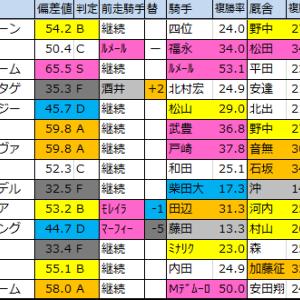 フェブラリーステークス2020 過去成績【偏差値予想表】