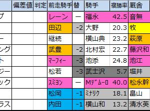 中山記念【枠順確定】重賞予想2020