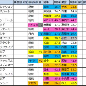 桜花賞 過去好走馬傾向2020【過去成績データ】