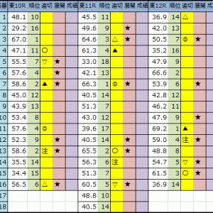 今日の中央競馬予想【東京・阪神・函館】2020/6/13(土)