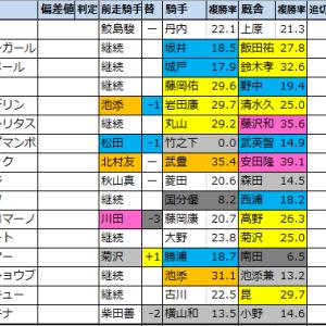 函館スプリントS 過去好走馬傾向2020【過去成績データ】