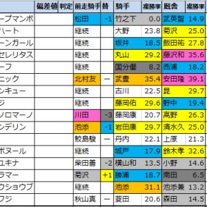 函館スプリントS【2020出走馬確定】全頭詳細コメントつき
