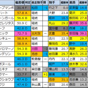 【函館スプリントS2020】偏差値1位はダイアトニック