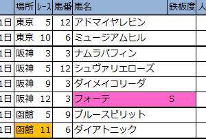 【東京・阪神・函館】新偏差値予想表・厳選軸馬 2020/6/21(日)