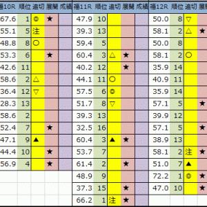 今日の中央競馬予想【福島・阪神・函館】2020/7/11(土)