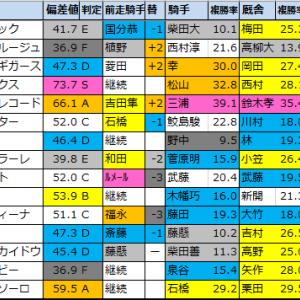 【明日のメインレース予想(新潟・札幌)】2020/7/25(土)