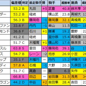 【大雪ハンデキャップ 予想(札幌)】2020/7/26(日)