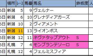 【新潟・札幌】新偏差値予想表・厳選軸馬 2020/7/26(日)