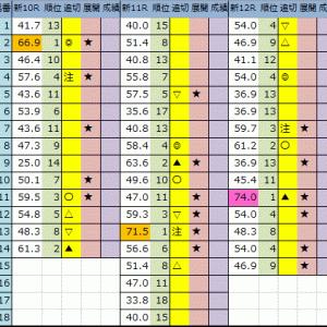 今日の中央競馬予想【新潟・札幌】2020/7/26(日)