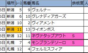 先週の厳選軸馬・新偏差値予想表(結果編)【2020 7月第4週】