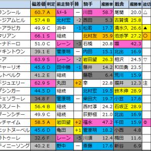 【明日のメインレース予想(新潟・札幌)】2020/8/1(土)